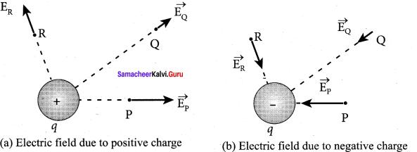 12th Physics Guide Pdf Free Download Samacheer Kalvi