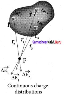 Class 12 Physics Guide Samacheer Kalvi