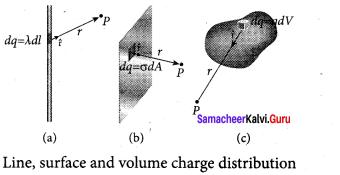 12 Physics Solutions Samacheer Kalvi
