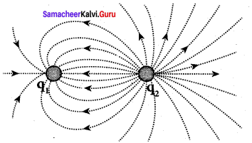 12th Physics Guide Samacheer Kalvi