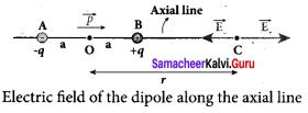 Samacheer Kalvi 12th Physics Solutions Chapter 1 Electrostatics-22