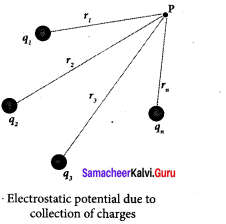 Samacheer Kalvi 12th Physics Solutions Chapter 1 Electrostatics-40