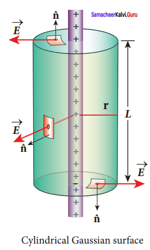 Samacheer Kalvi 12th Physics Solutions Chapter 1 Electrostatics-52