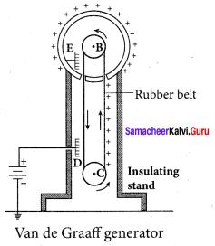Samacheer Kalvi 12th Physics Solutions Chapter 1 Electrostatics-80