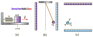 Samacheer Kalvi 12th Physics Solutions Chapter 1 Electrostatics-85