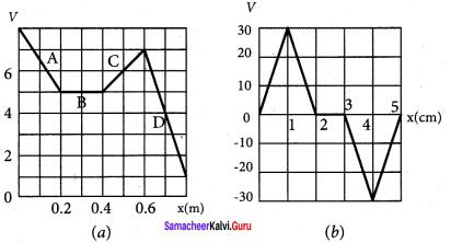 Samacheer Kalvi 12th Physics Solutions Chapter 1 Electrostatics-90