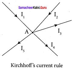 Samacheer Kalvi Guru Physics