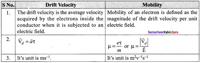 12th Physics Samacheer Kalvi
