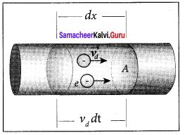Current Electricity Class 12 Pdf Samacheer Kalvi