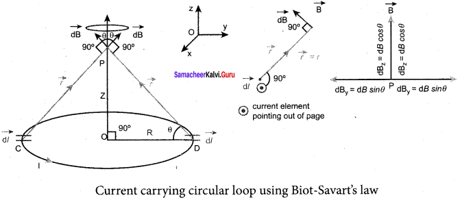 Samacheer Kalvi 12th Physics Solutions Chapter 3 Magnetism and Magnetic Effects of Electric Current-20