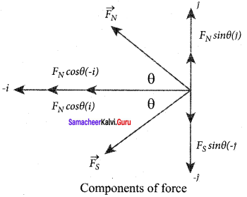 Samacheer Kalvi 12th Physics Solutions Chapter 3 Magnetism and Magnetic Effects of Electric Current-33