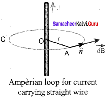 Samacheer Kalvi 12th Physics Solutions Chapter 3 Magnetism and Magnetic Effects of Electric Current-40