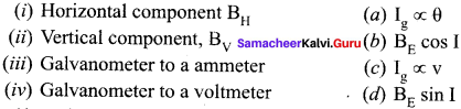 Samacheer Kalvi 12th Physics Solutions Chapter 3 Magnetism and Magnetic Effects of Electric Current-73