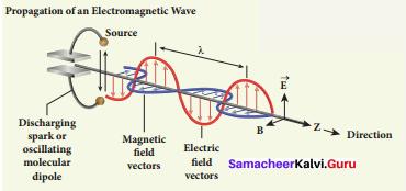 Samacheer 12th Physics Solutions