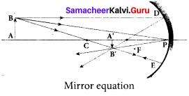 Samacheer Kalvi 12th Physics Solutions Chapter 6 Optics-14