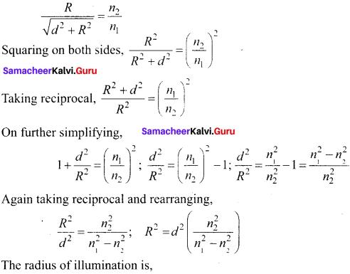 Samacheer Kalvi 12th Physics Solutions Chapter 6 Optics-17