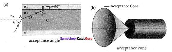 Samacheer Kalvi 12th Physics Solutions Chapter 6 Optics-20
