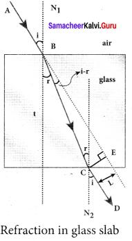 Samacheer Kalvi 12th Physics Solutions Chapter 6 Optics-22
