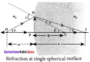 Samacheer Kalvi 12th Physics Solutions Chapter 6 Optics-23