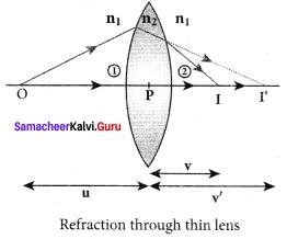 Samacheer Kalvi 12th Physics Solutions Chapter 6 Optics-24