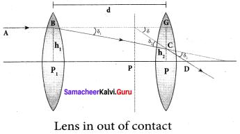 Samacheer Kalvi 12th Physics Solutions Chapter 6 Optics-26