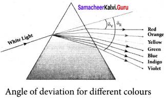Samacheer Kalvi 12th Physics Solutions Chapter 6 Optics-28