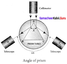 Samacheer Kalvi 12th Physics Solutions Chapter 6 Optics-44