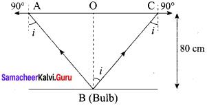 Samacheer Kalvi 12th Physics Solutions Chapter 6 Optics-46