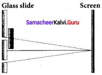 Samacheer Kalvi 12th Physics Solutions Chapter 6 Optics-5