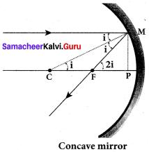 Samacheer Kalvi 12th Physics Solutions Chapter 6 Optics-6
