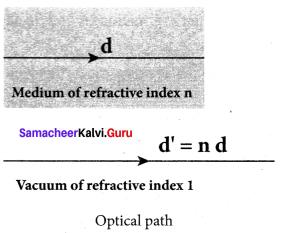 Samacheer Kalvi 12th Physics Solutions Chapter 6 Optics-7