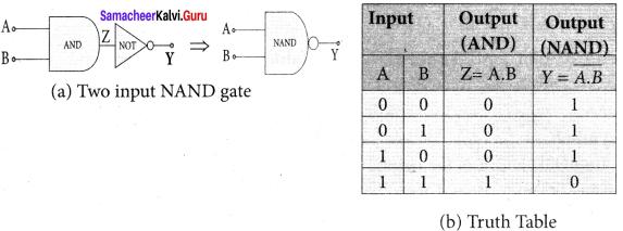 Samacheer Kalvi 12th Physics Solutions Chapter 9 Semiconductor Electronics-12-13