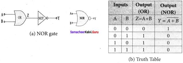 Samacheer Kalvi 12th Physics Solutions Chapter 9 Semiconductor Electronics-14-15
