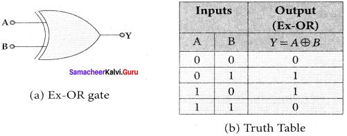 Samacheer Kalvi 12th Physics Solutions Chapter 9 Semiconductor Electronics-16-17