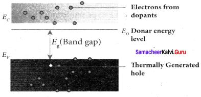 Samacheer Kalvi 12th Physics Solutions Chapter 9 Semiconductor Electronics-19