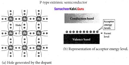 Samacheer Kalvi 12th Physics Solutions Chapter 9 Semiconductor Electronics-20