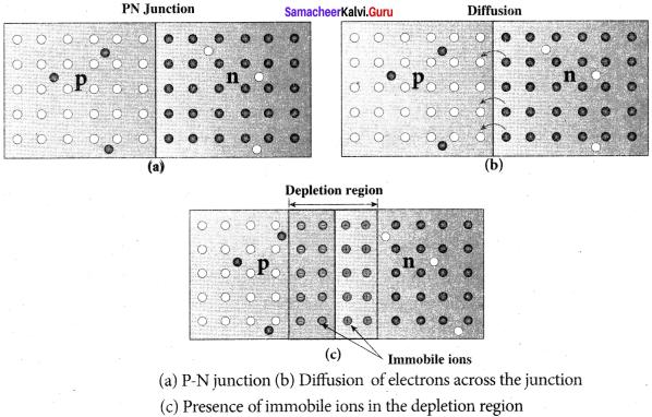 Samacheer Kalvi 12th Physics Solutions Chapter 9 Semiconductor Electronics-22