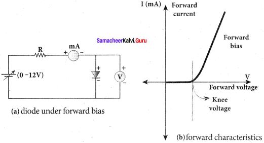 Samacheer Kalvi 12th Physics Solutions Chapter 9 Semiconductor Electronics-23