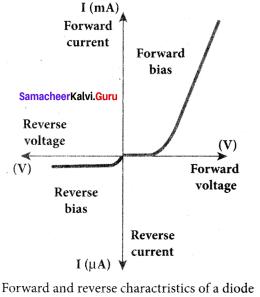 Samacheer Kalvi 12th Physics Solutions Chapter 9 Semiconductor Electronics-25