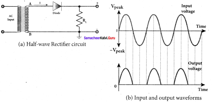 Samacheer Kalvi 12th Physics Solutions Chapter 9 Semiconductor Electronics-26
