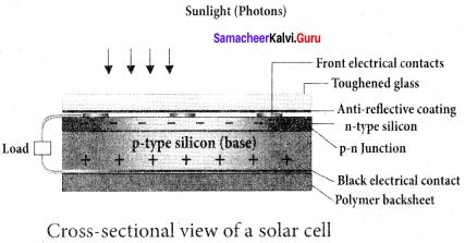 Samacheer Kalvi 12th Physics Solutions Chapter 9 Semiconductor Electronics-30