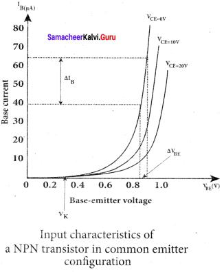 Samacheer Kalvi 12th Physics Solutions Chapter 9 Semiconductor Electronics-img