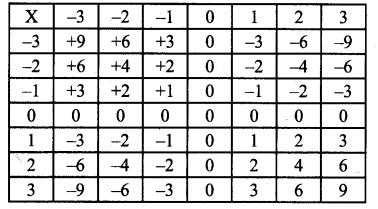 Samacheer Kalvi Guru 7th Standard Maths Term 1 Chapter 1