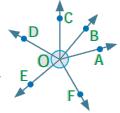 Samacheer Kalvi 7th Maths Solutions Term 1 Chapter 5 Geometry Intext Questions 96