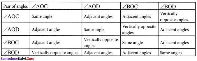 Samacheer Kalvi 7th Maths Solutions Term 1 Chapter 5 Geometry Intext Questions 98