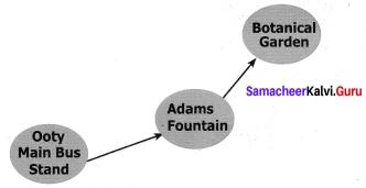 Samacheer Kalvi 7th Maths Solutions Term 1 Chapter 6 Information Processing Intext Questions 60