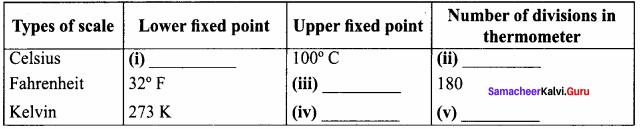 Samacheer Kalvi 8th Science Solutions Term 1 Chapter 1 Measurement 11