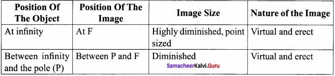 Samacheer Class 8 Science Solutions Chapter 3 Light