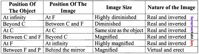 8th Standard Science Light Lesson Samacheer Kalvi