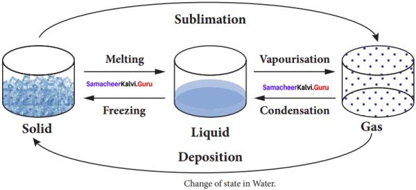 Heat Lesson For Class 8 Samacheer Kalvi Science